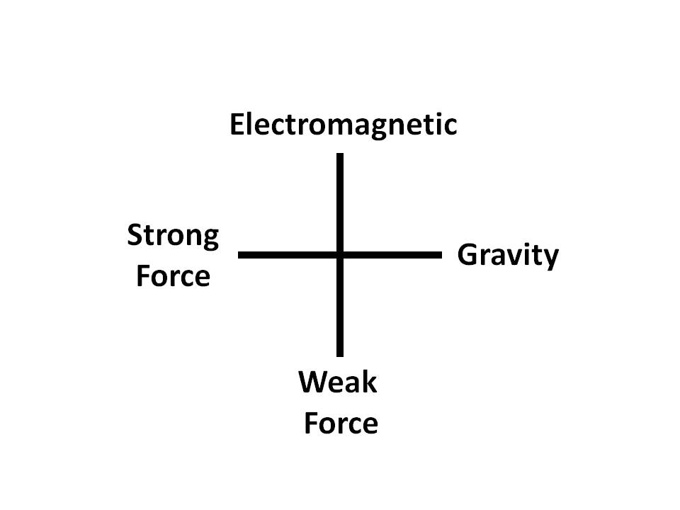 fundamental forces Gene smith's astronomy tutorial - the fundamental forces & light.