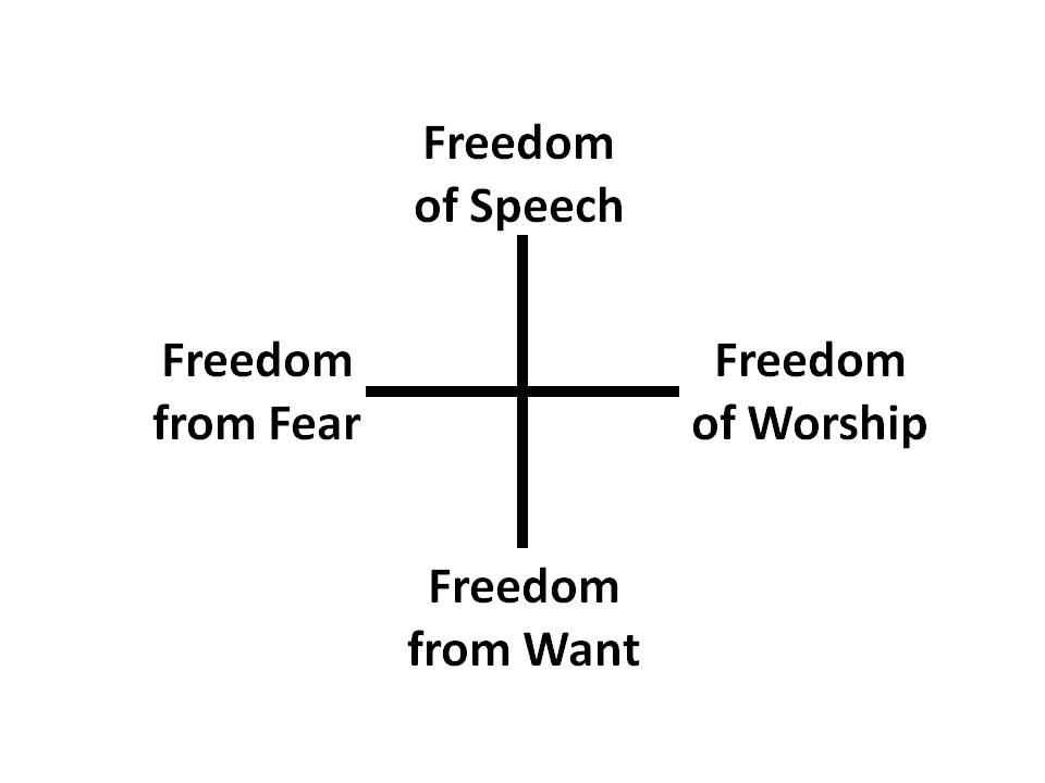 the four freedoms In the four freedoms speech, president roosevelt describes the historical context in which the us finds itself one year before the attack on pearl harbor, but describing that context is not the point of his speech.