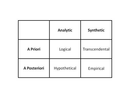 are there synthetic a priori propositions In other words, kant is affirming the existence of a priori synthetic knowledge,  which kant distinguishes from analytic knowledge analytic propositions are.