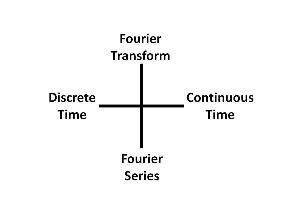 fourier series and fourier transform pdf