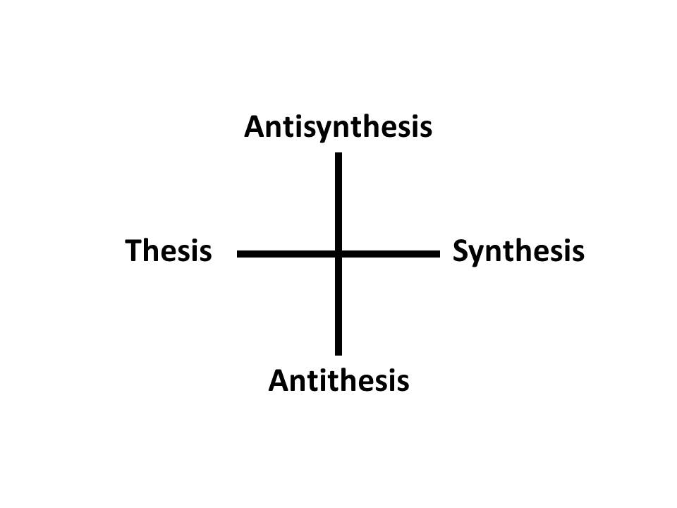 Thesis antithesis synthesis examples