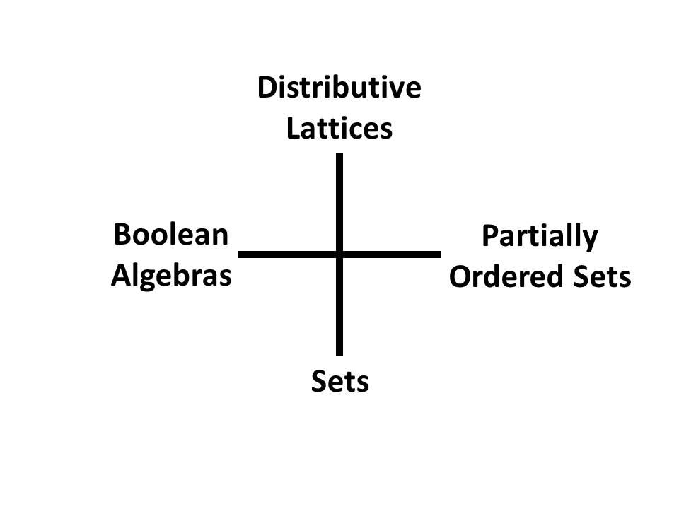 boolean algebra research paper Propositional logic in mathematics and mathematical logic, boolean algebra is the branch of computer aided instruction thesis algebra in which the boolean algebra.