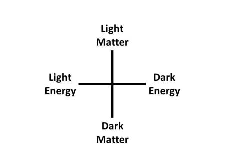 light_and_dark_matter_and_energy