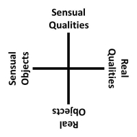 Graham Harman's Quadruple Object, V2