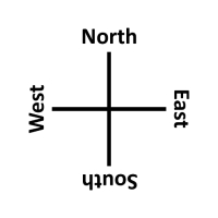 The Four Cardinal Directions