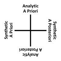 Kant's Analytic-Synthetic Distinction