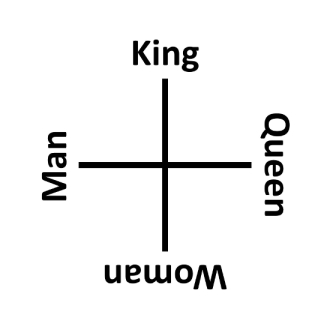 sq_king_man_woman_queen