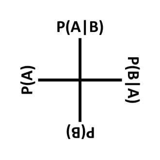 sq_bayes_rule