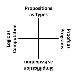 sq_propositions_as_types3