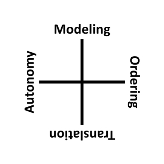 sq_ordering_autonomy_modeling_translation