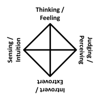 The Four Dichotomies of the MBTI