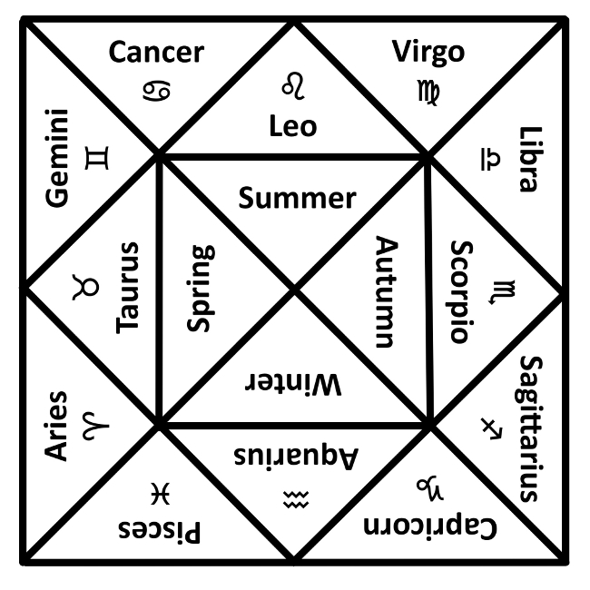 The Seasons And The Zodiac Equivalent Exchange