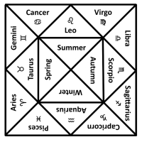 The Seasons and the Zodiac