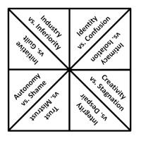 Erik Erikson's Eight Stages of Psychosocial Development