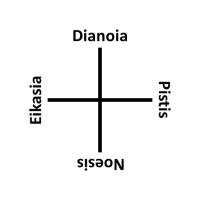 Plato's Divided Line
