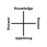 Richard McKeon's Aspects of Knowing