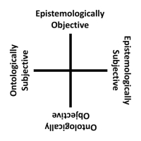 John R. Searle's Epistemological and Ontological Senses of Objective and Subjective