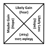 The Prospect Theory of Kahneman and Tversky