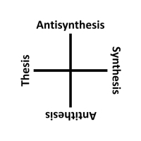 Antisynthesis