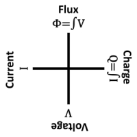 The Four Basic Electronic Components