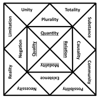 Kant's Tables of Judgments and Categories