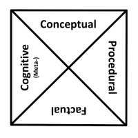 Four Dimensions of Knowledge