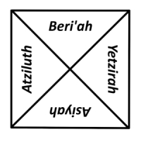 The Four Worlds of the Kabbalah